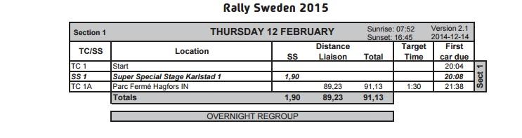 Shakedown Rajd Szwecji 2015