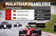 Echa GP Malezji - równa walka w F1?