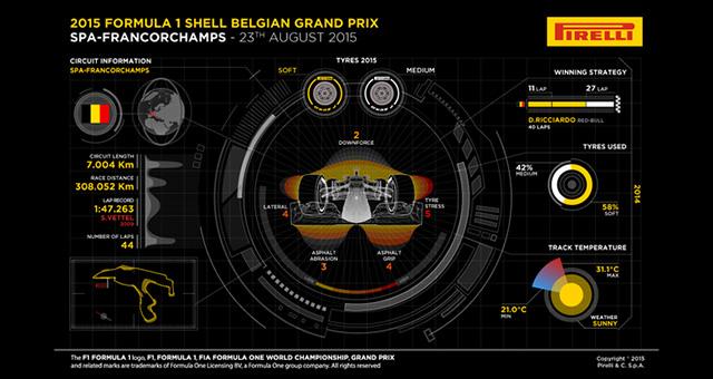 Spa-Francorschamps_Pirelli
