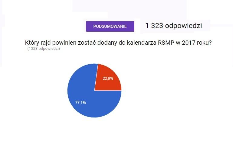Rajd Śląska w kalendarzu RSMP na 2017 - Wyniki ankiety.