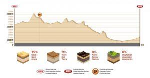 10 etap Rajdu Dakar mapa z terenem