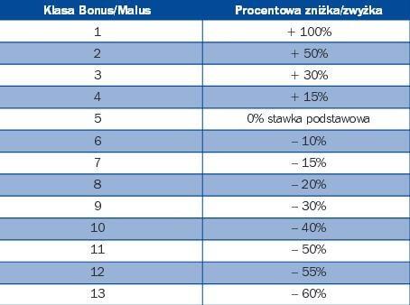 grafika bonusów ubezpieczenia z rankomat.pl